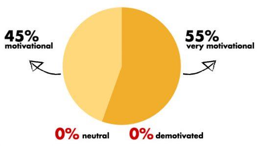 infograph-motivation